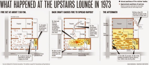 Image result for upstairs lounge fire